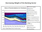decreasing weight of the banking sector