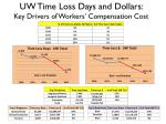 uw time loss days and dollars key drivers of workers compensation cost