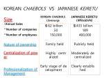 korean chaebols vs japanese keiretu