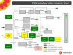 pem workflow after modernization