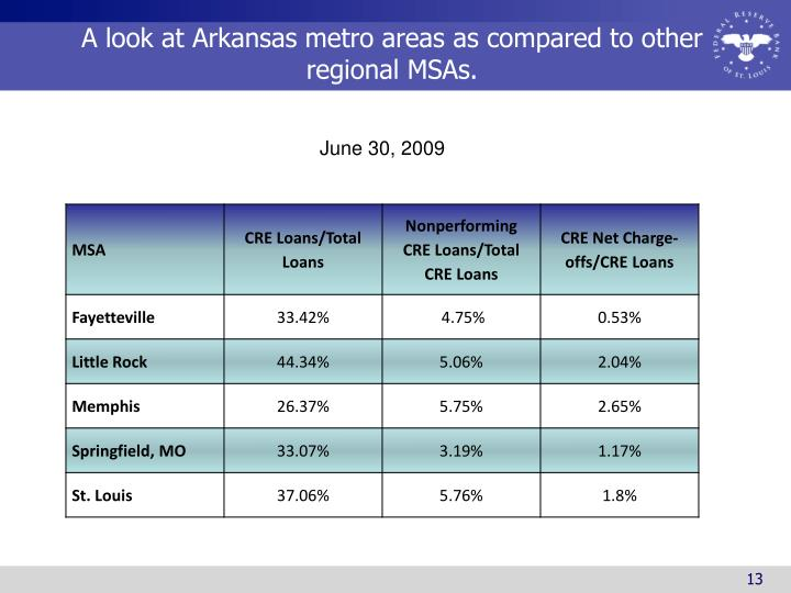 A look at Arkansas metro areas as compared to other regional MSAs.
