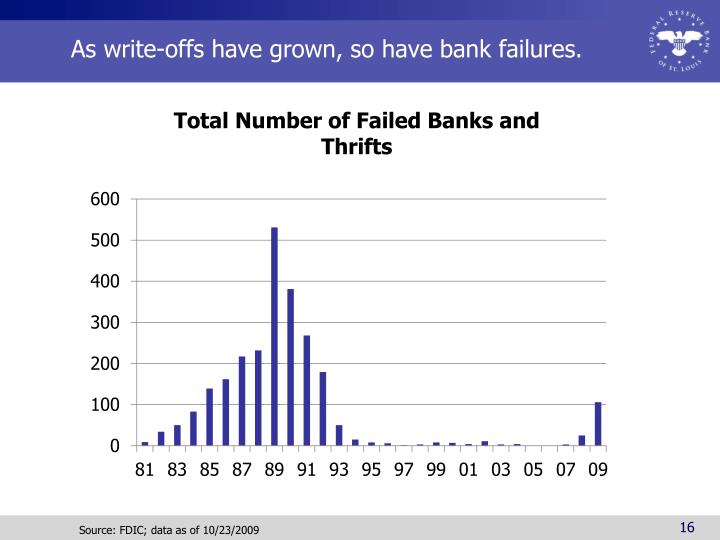 As write-offs have grown, so have bank failures.