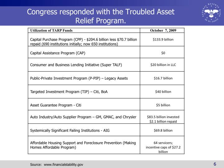 Congress responded with the Troubled Asset Relief Program.