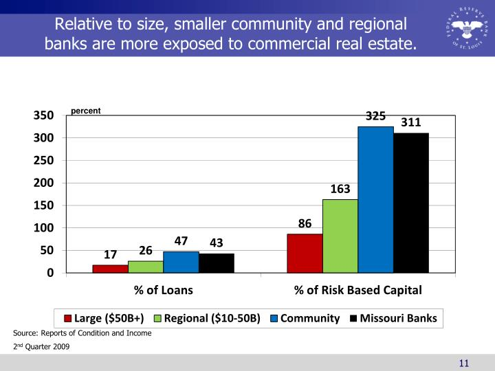 Relative to size, smaller community and regional banks are more exposed to commercial real estate.