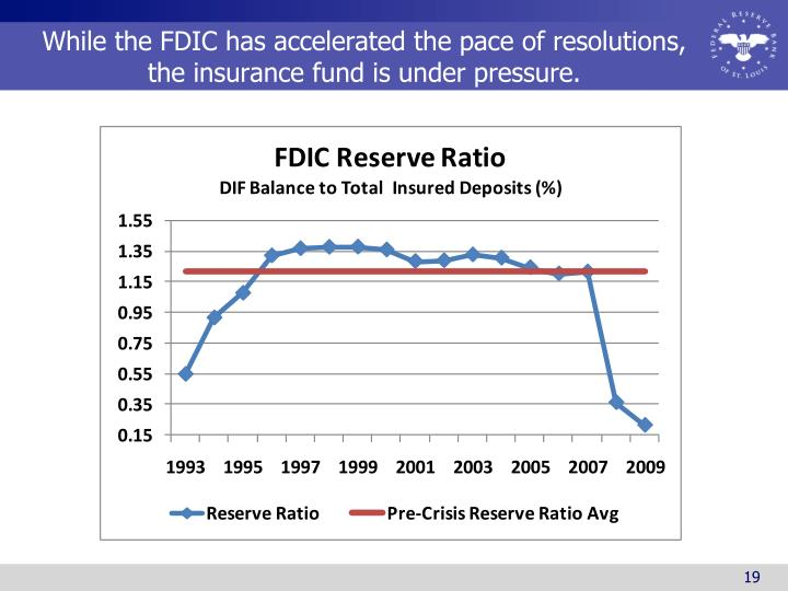 While the FDIC has accelerated the pace of resolutions, the insurance fund is under pressure.