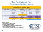 four year graduation plan arts humanities endorsement