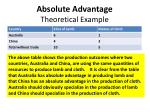 absolute advantage theoretical example