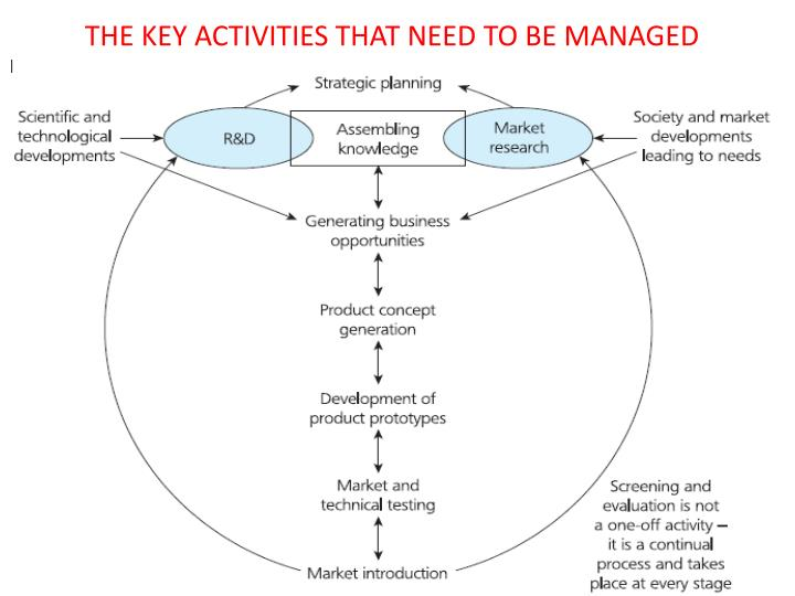 THE KEY ACTIVITIES THAT NEED TO BE MANAGED