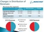 changes in distribution of revenues