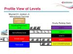 profile view of levels