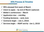 rfa process timeline