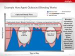 example how agent outbound blending works