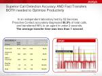 superior call detection accuracy and fast transfers both needed to optimize productivity