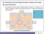 an enterprise process map provides context and scope for your processes