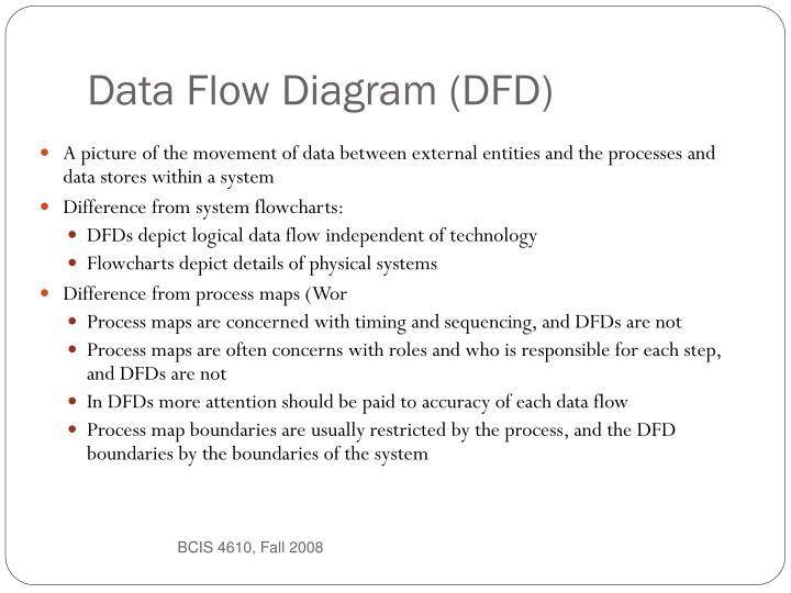 Data Flow Diagram (DFD)