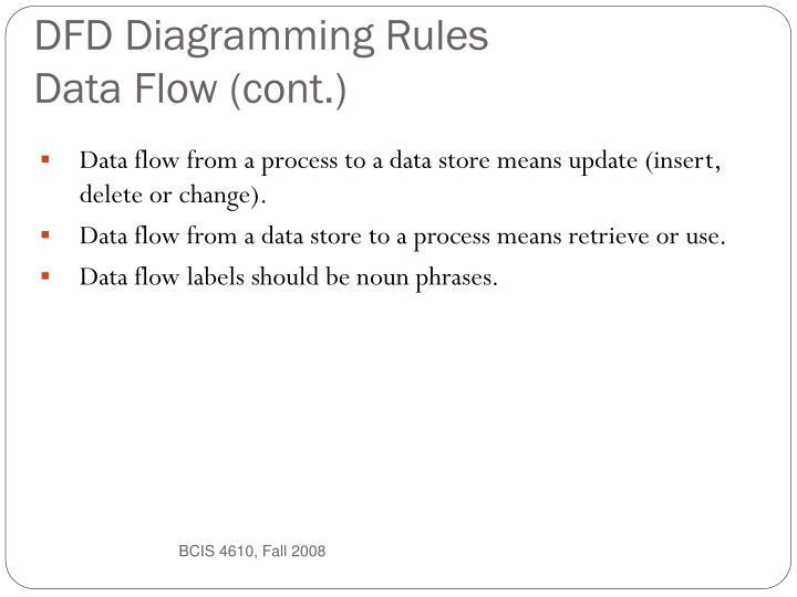 DFD Diagramming Rules