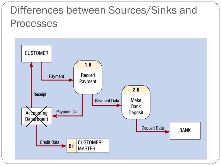 Differences between Sources/Sinks and Processes