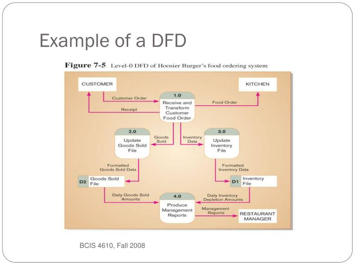 Example of a DFD