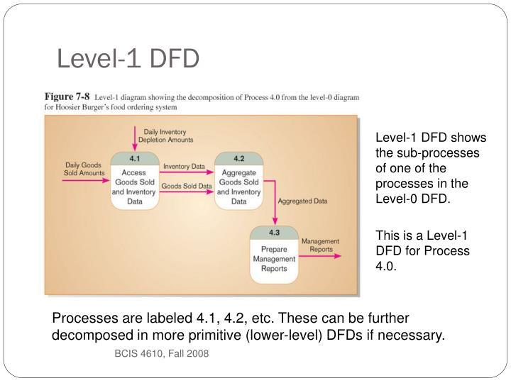 Level-1 DFD