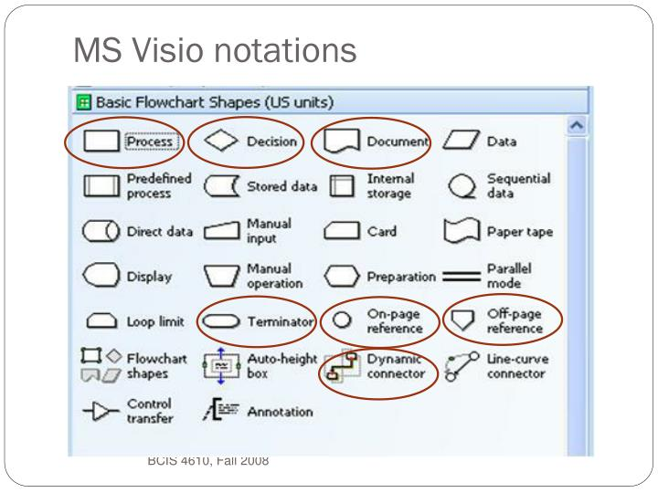 MS Visio notations