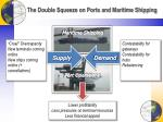 the double squeeze on ports and maritime shipping