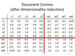 document cosines after dimensionality reduction