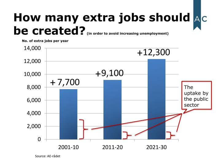 How many extra jobs should be created in order to avoid increasing unemployment