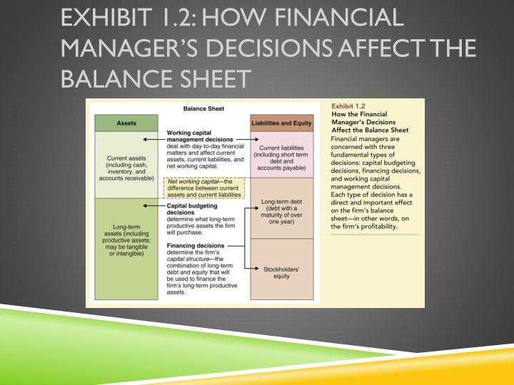 types of financial management decisions Top 3 types of financial decisions this article throws light upon the top three types of financial decisions the types financial management, financial.