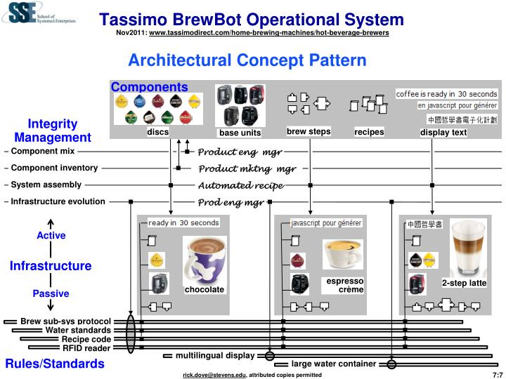 Tassimo BrewBot Operational System