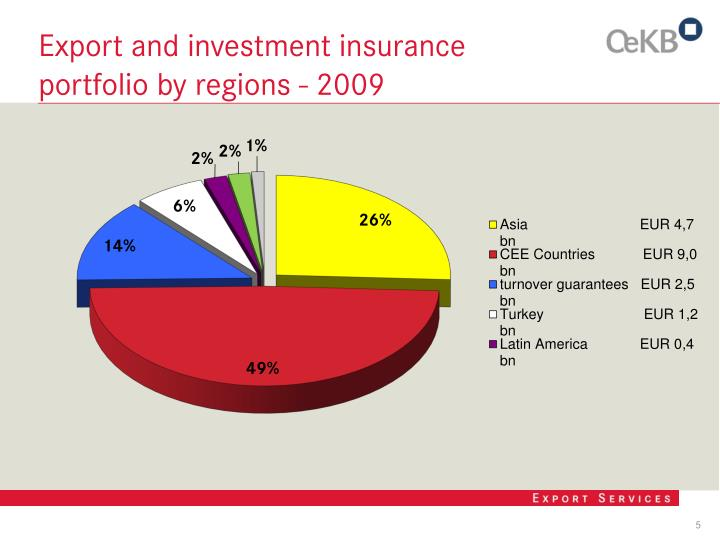 Export and investment insurance portfolio by regions