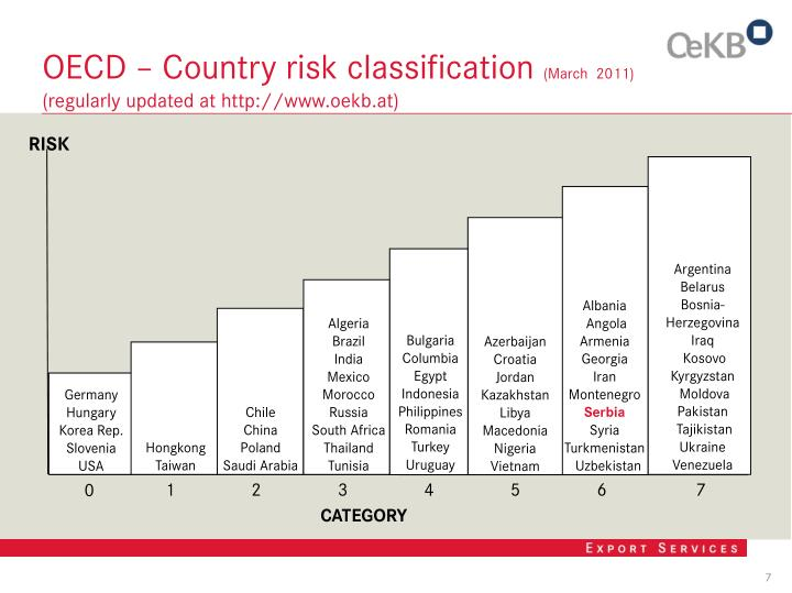 OECD – Country