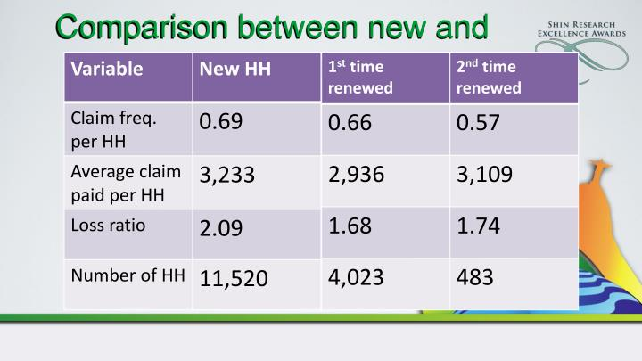 Comparison between new and renewed household