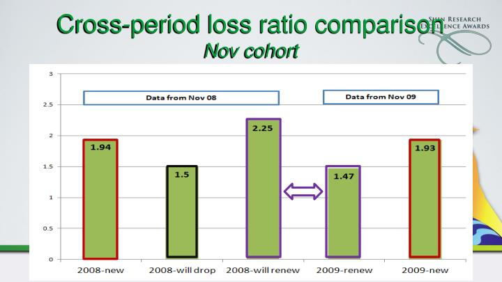 Cross-period loss ratio comparison