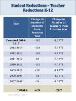student reductions teacher reductions k 12