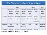 the structure of pension system