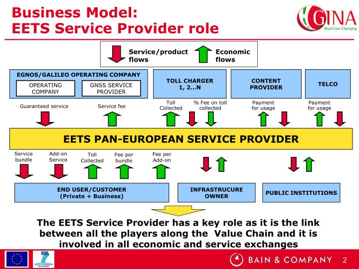Business model eets service provider role
