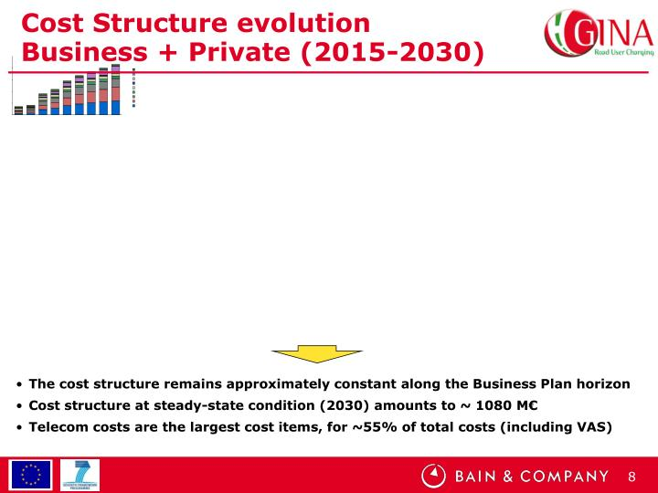 Cost Structure evolution