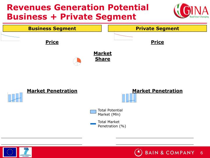 Revenues Generation Potential Business + Private Segment
