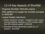 13 14 key aspects of shortfall