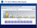 fy 2012 where we stand