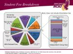 student fee breakdown