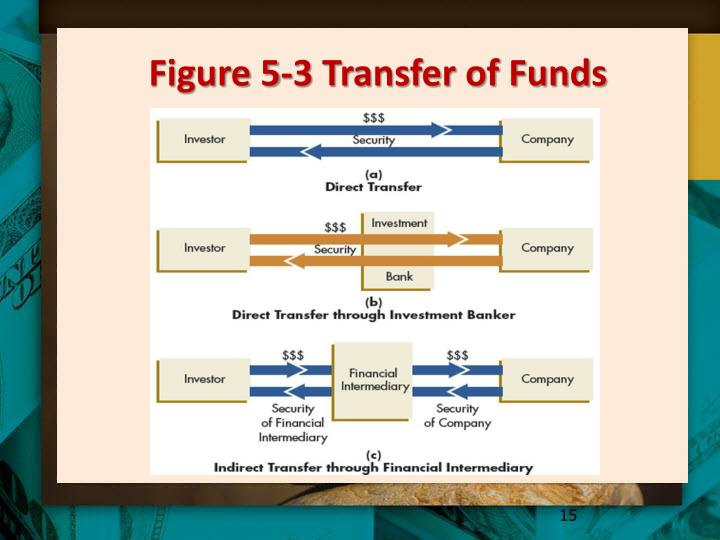 Figure 5-3 Transfer of Funds