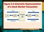 figure 5 4 schematic representation of a stock market transaction