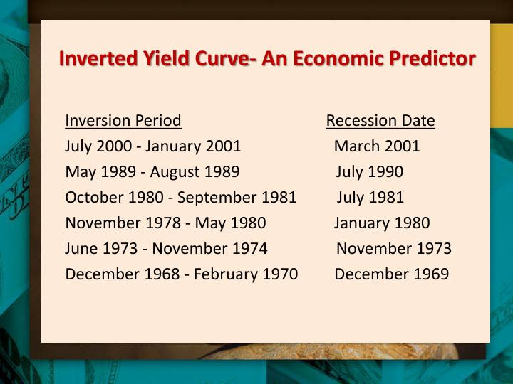 Inverted Yield Curve- An Economic Predictor