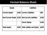 format balance sheet