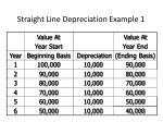 straight line depreciation example 11