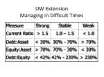 uw extension managing in difficult times