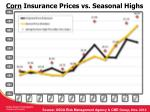 corn insurance prices vs seasonal highs
