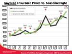 soybean insurance prices vs seasonal highs