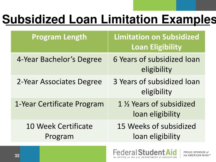 Subsidized Loan Limitation Examples